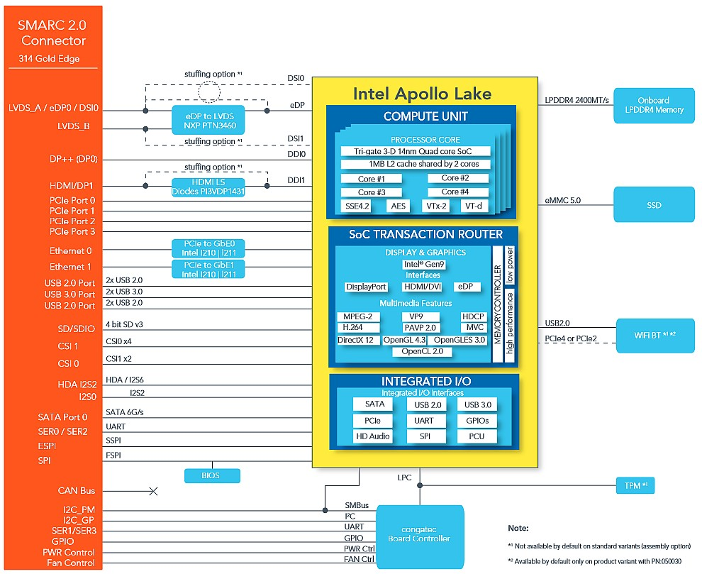 conga-SA5-congatec-smarc-2-0-module-bd