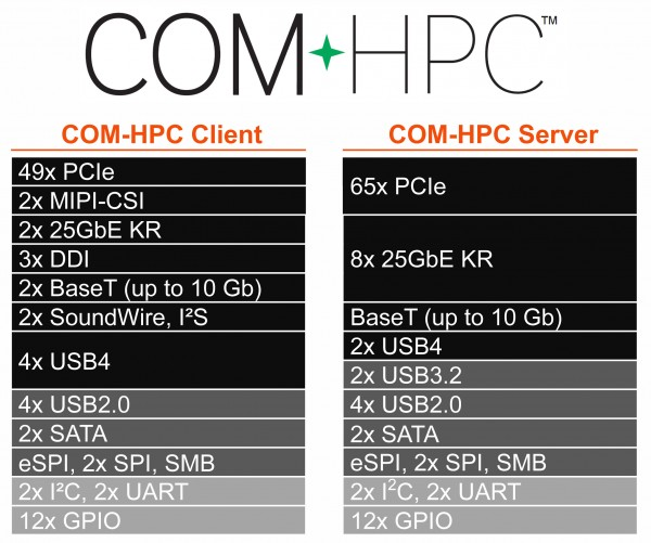 COM-HPC-high-performance-computing-pinout