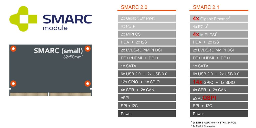 SMARC_2-1_2-0_comparsion